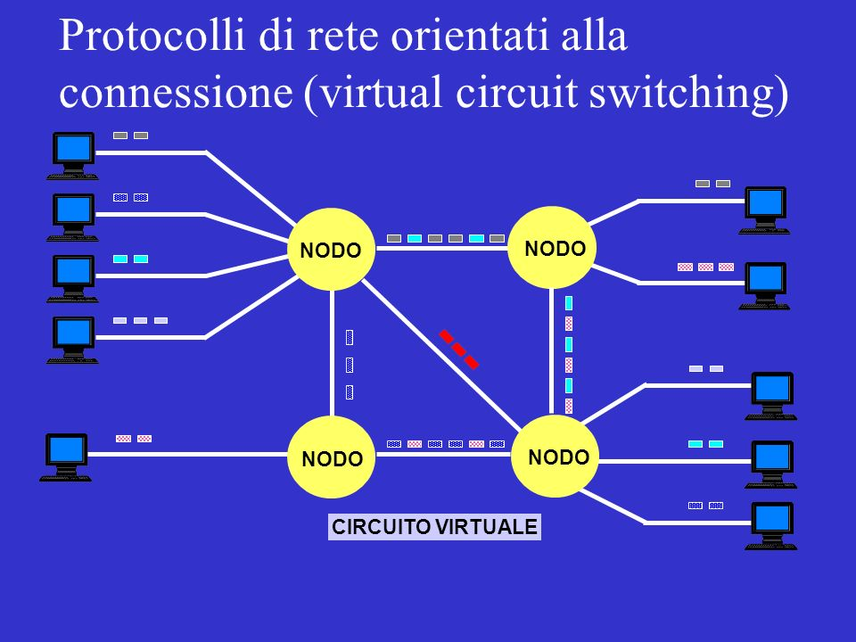 Protocolli di rete orientati alla connessione (virtual circuit switching)