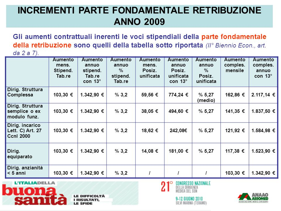 INCREMENTI PARTE FONDAMENTALE RETRIBUZIONE