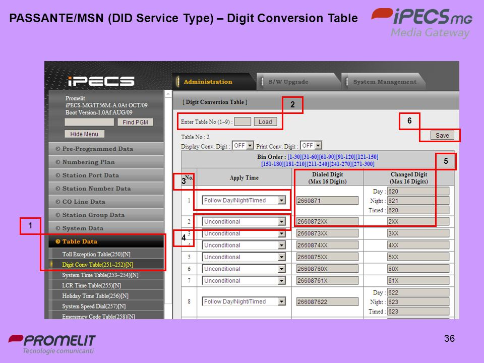 PASSANTE/MSN (DID Service Type) – Digit Conversion Table