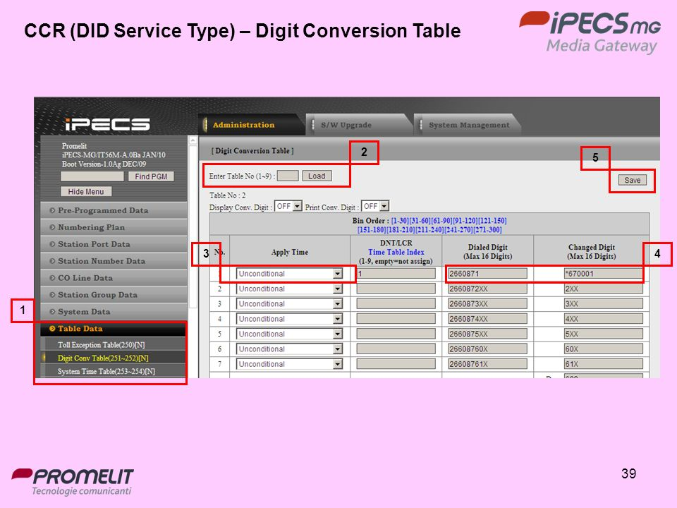 CCR (DID Service Type) – Digit Conversion Table