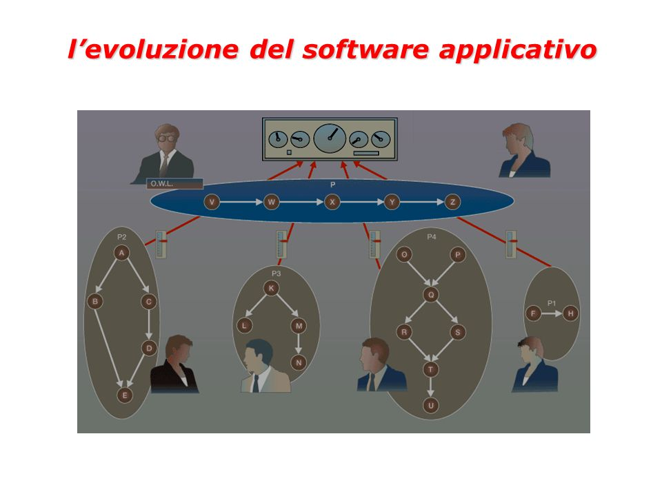 l'evoluzione del software applicativo