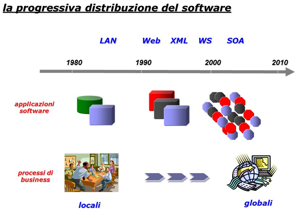 la progressiva distribuzione del software