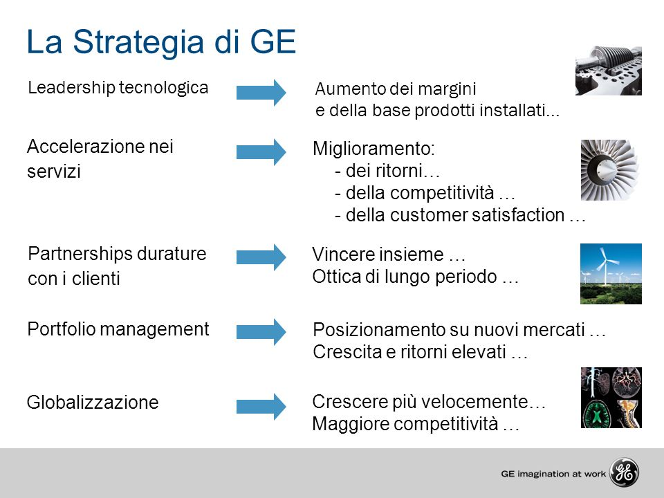 La Strategia di GE Leadership tecnologica Aumento dei margini