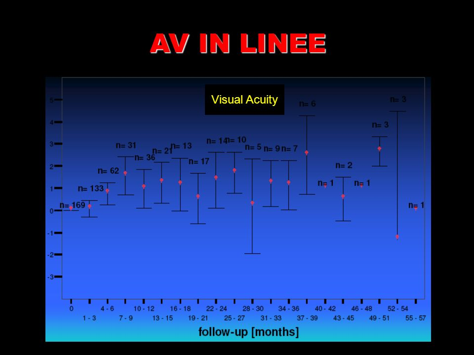 AV IN LINEE Visual Acuity