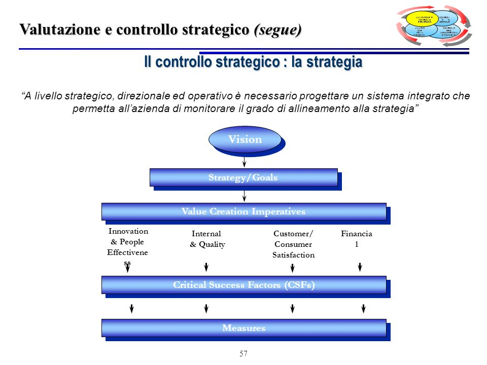 Il controllo strategico : la strategia