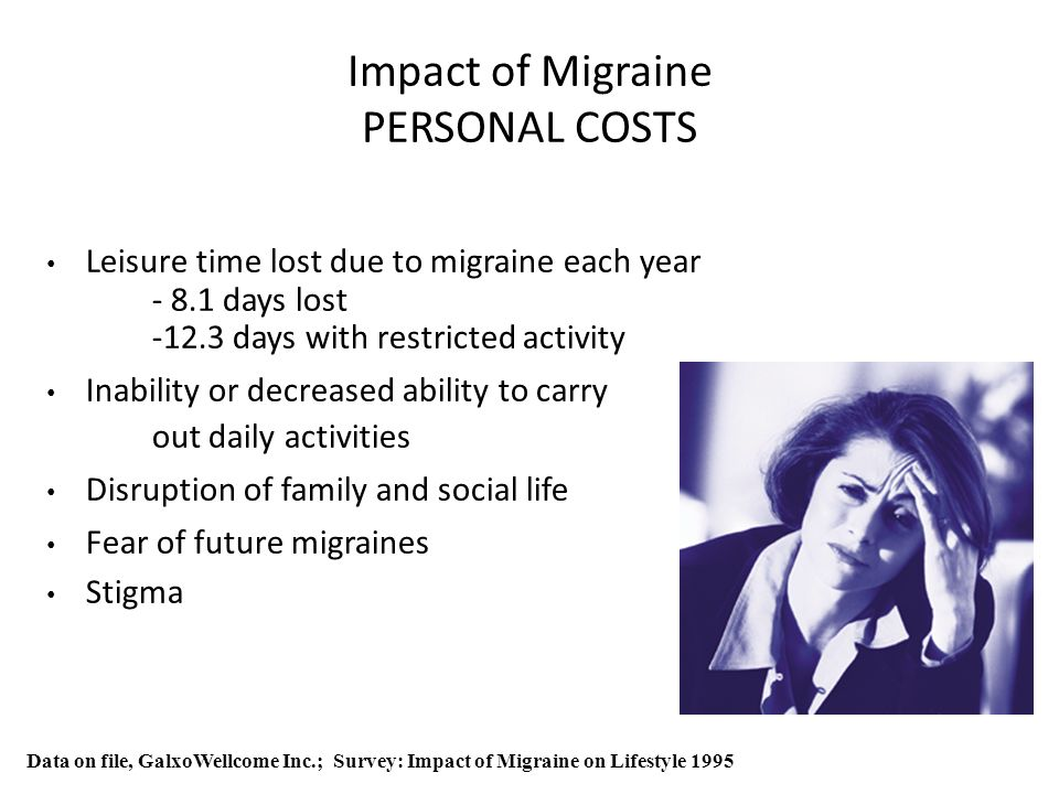 Impact of Migraine PERSONAL COSTS