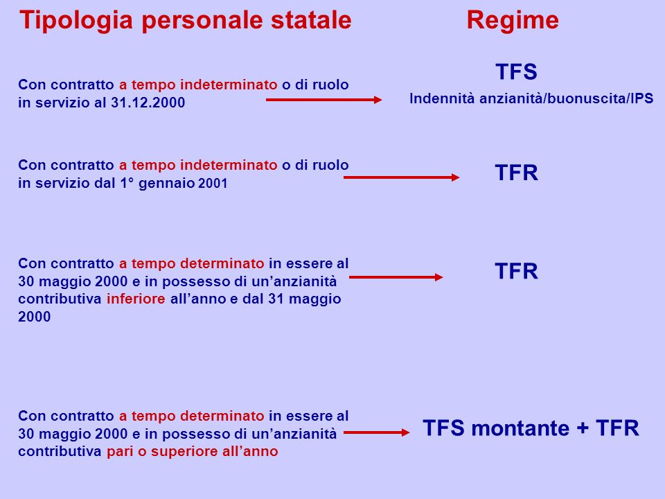 Tipologia personale statale