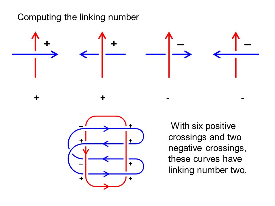 Computing the linking number