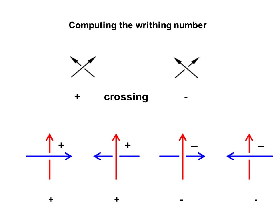 Computing the writhing number
