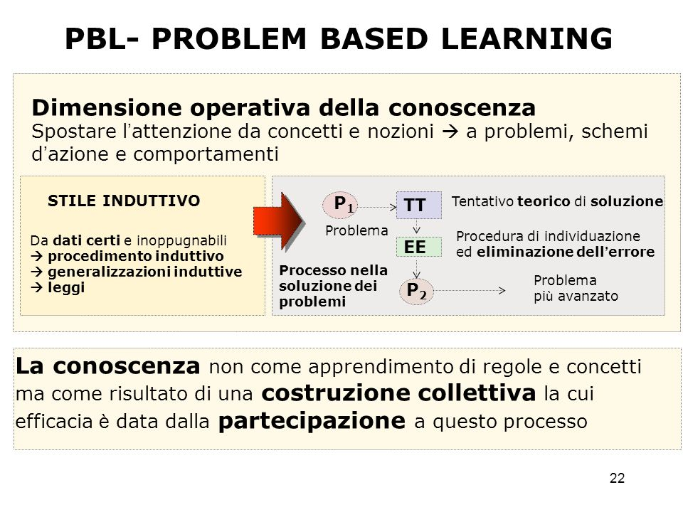 PBL- PROBLEM BASED LEARNING