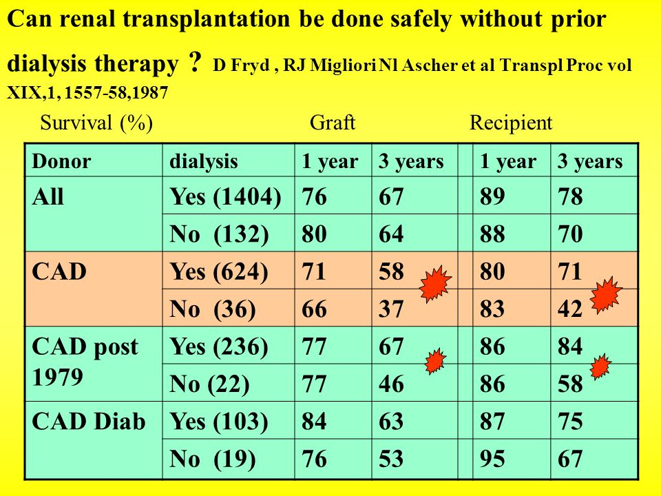 Can renal transplantation be done safely without prior dialysis therapy D Fryd , RJ Migliori Nl Ascher et al Transpl Proc vol XIX,1, ,1987