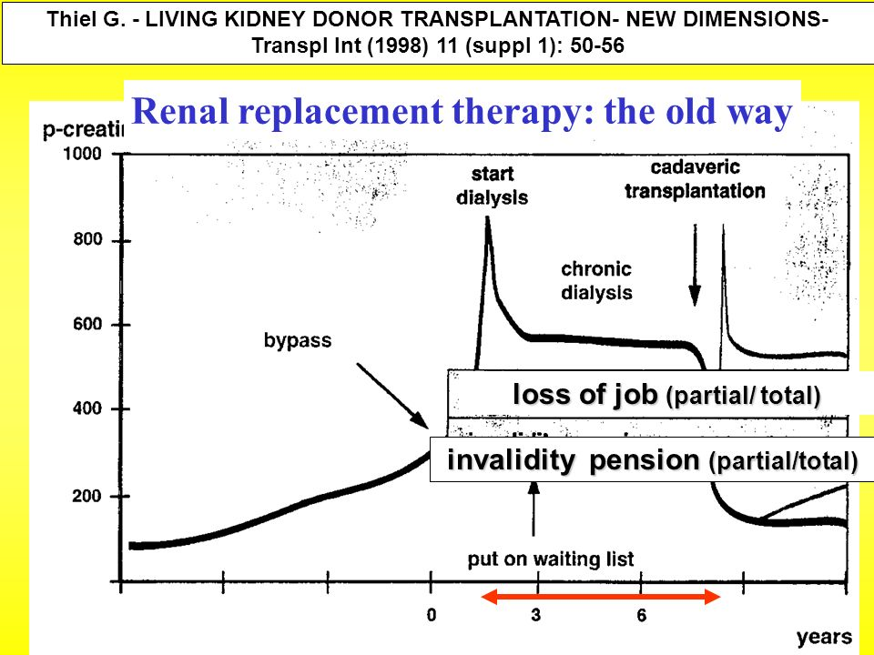 Renal replacement therapy: the old way