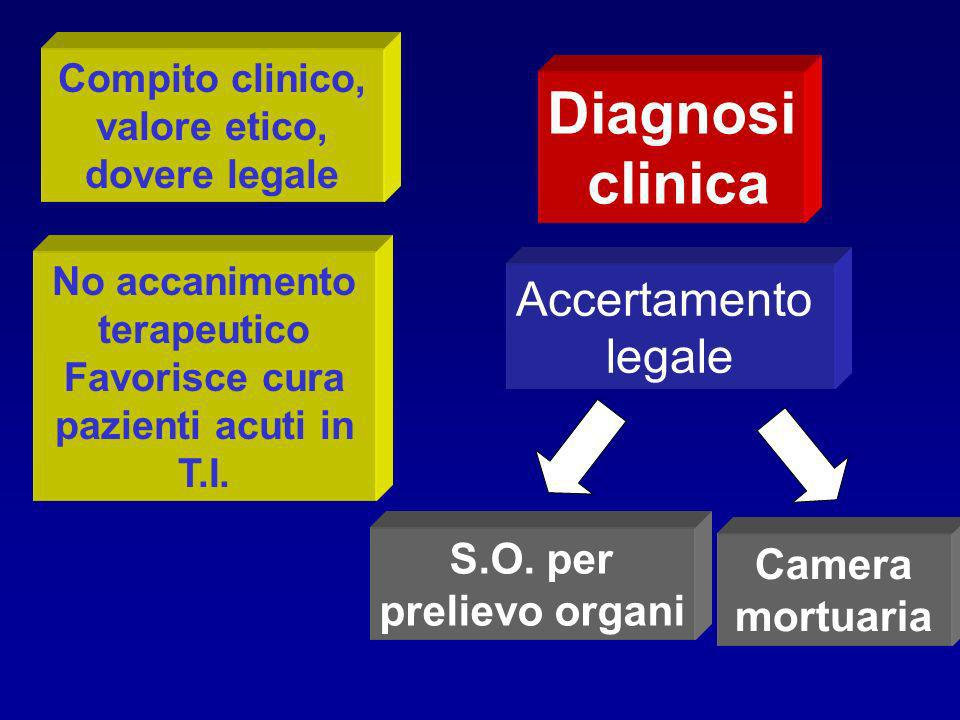 Diagnosi clinica Accertamento legale S.O. per Camera mortuaria
