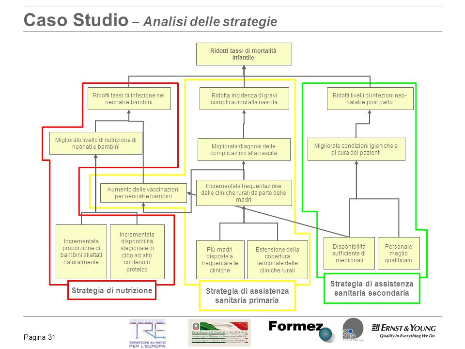 Caso Studio – Analisi delle strategie