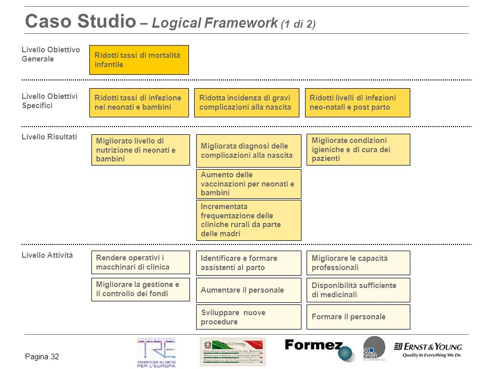 Caso Studio – Logical Framework (1 di 2)