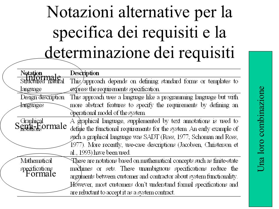 Notazioni alternative per la specifica dei requisiti e la determinazione dei requisiti