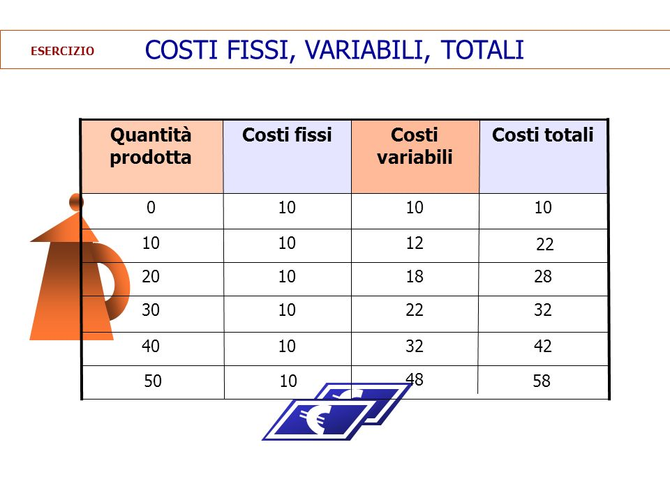 COSTI FISSI, VARIABILI, TOTALI