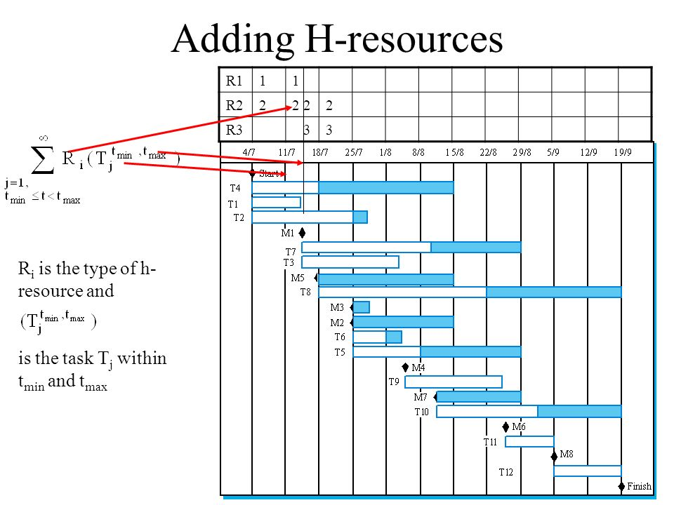 Adding H-resources Ri is the type of h-resource and