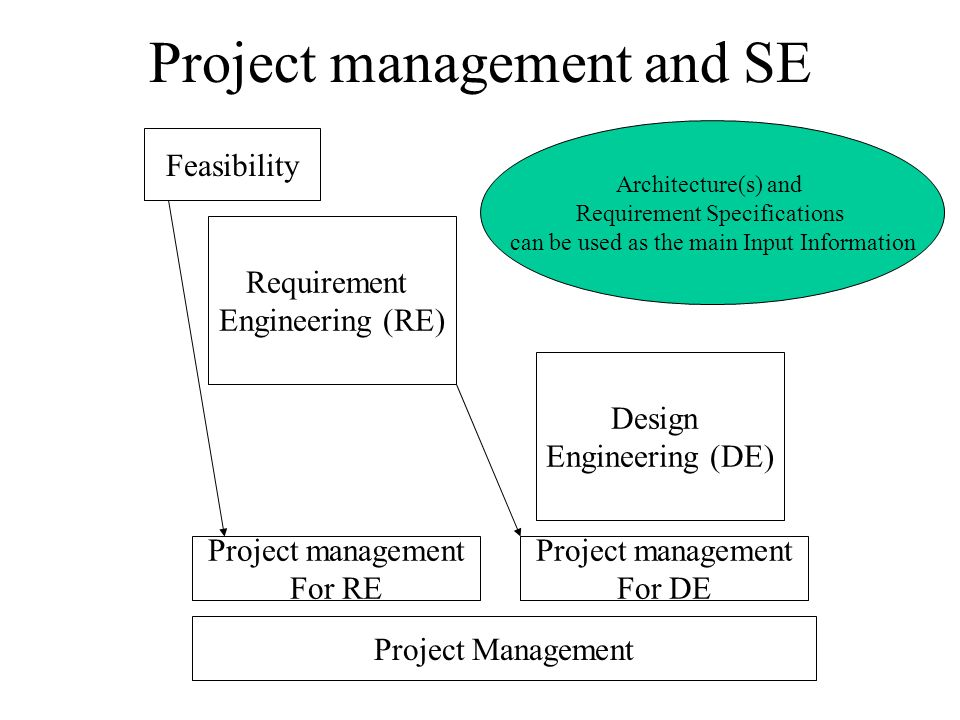 Project management and SE