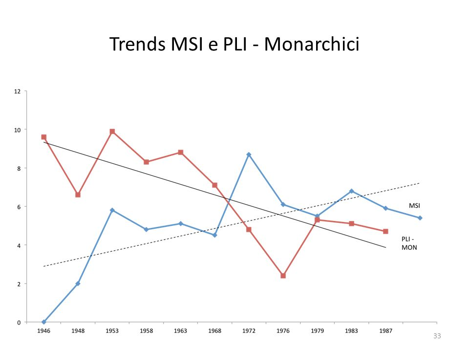 Trends MSI e PLI - Monarchici