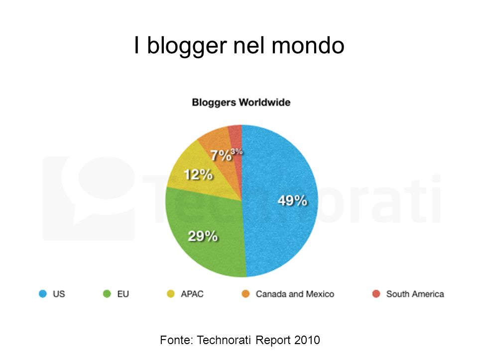 I blogger nel mondo Fonte: Technorati Report 2010
