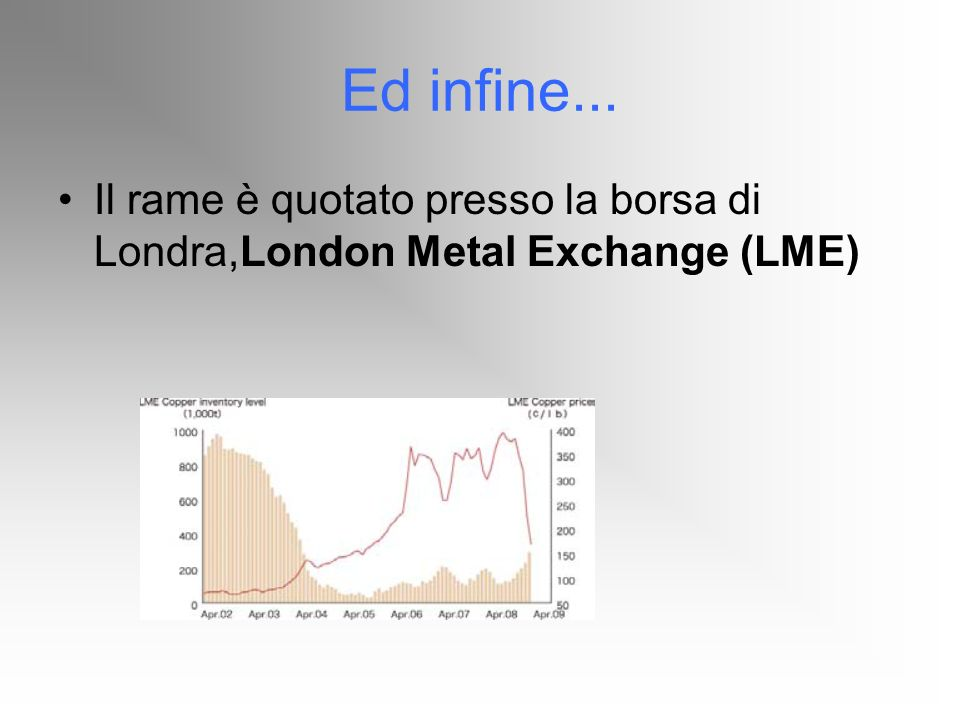 Ed infine... Il rame è quotato presso la borsa di Londra,London Metal Exchange (LME)