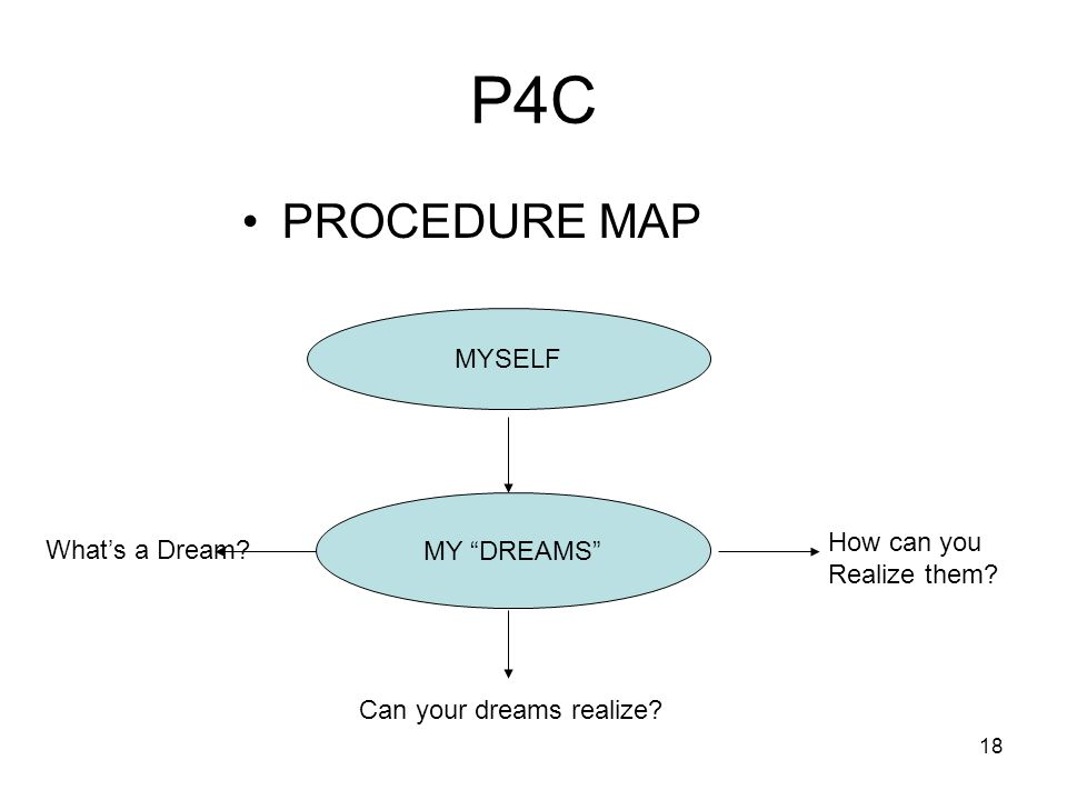 P4C PROCEDURE MAP MYSELF MY DREAMS How can you What's a Dream
