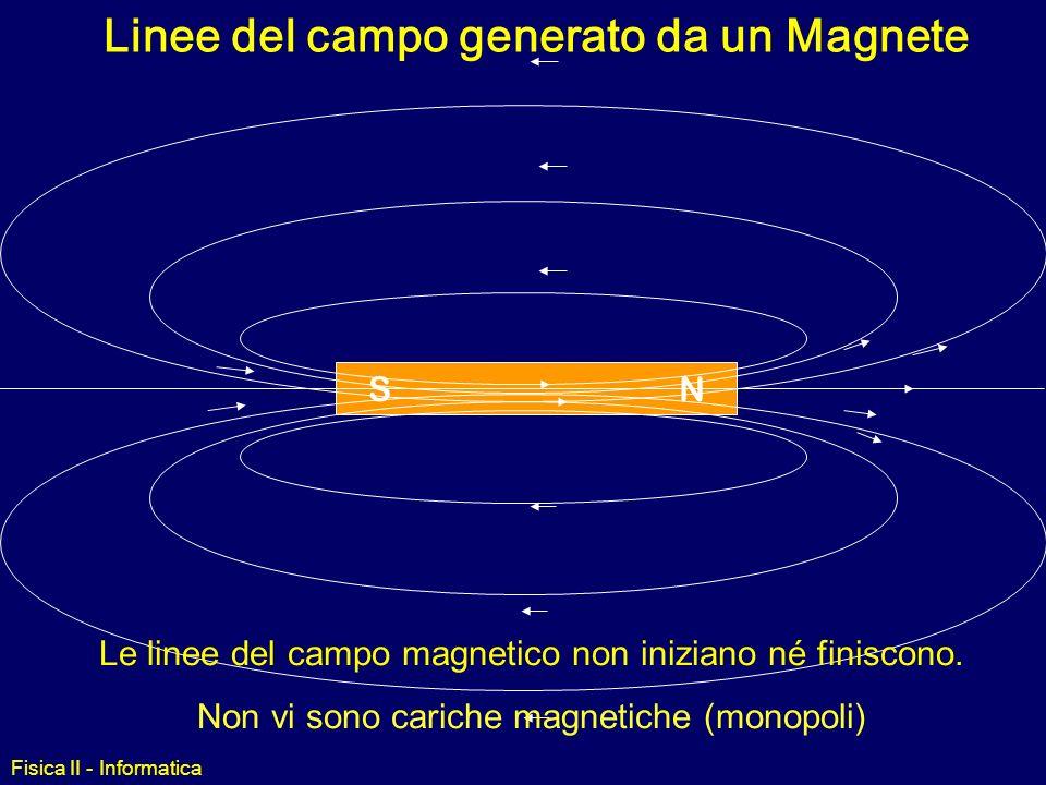 6eedc7b1d1f Magnetismo Fisica II - Informatica ppt video online scaricare