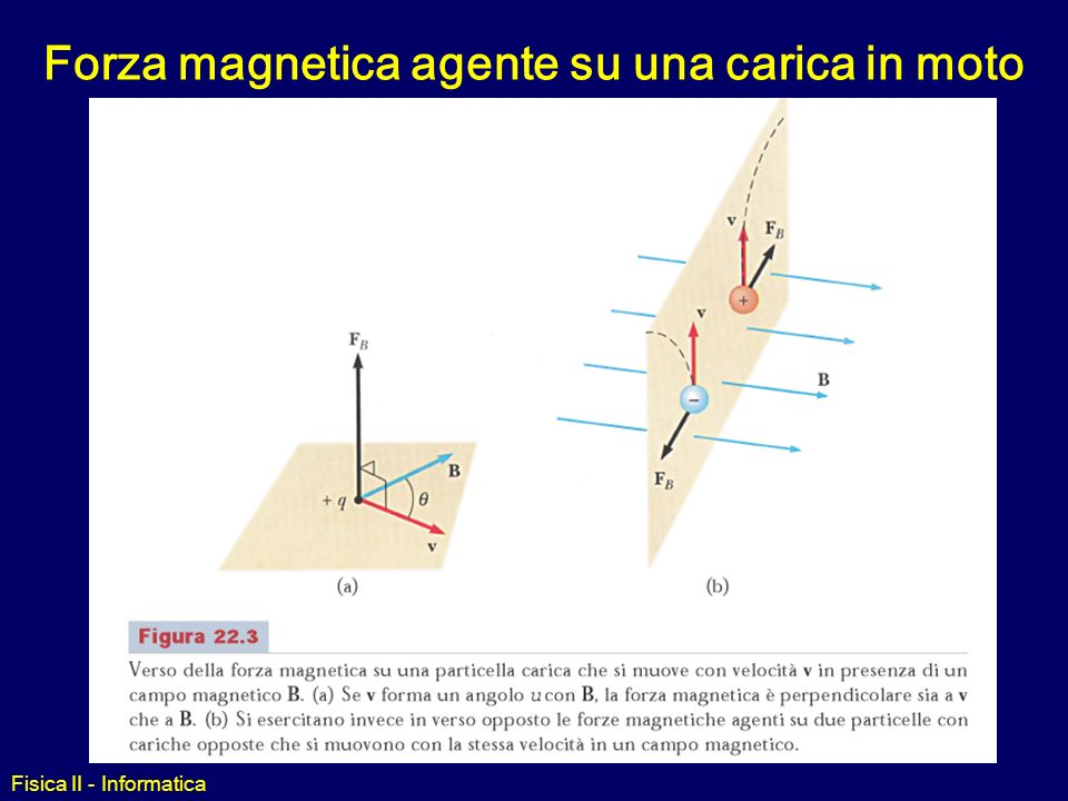 13c037f573e Fisica II - Informatica. Forza magnetica agente su una carica in moto
