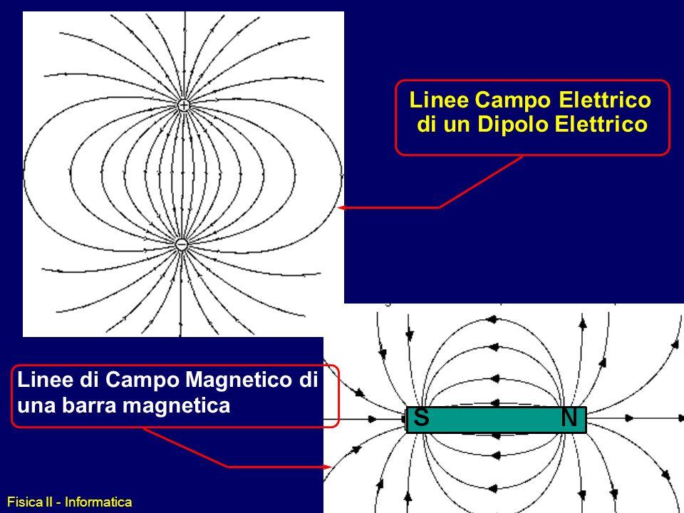 be7f27aa511 7 Linee Campo Elettrico di un Dipolo Elettrico Linee di Campo Magnetico di  una barra magnetica Fisica II - Informatica