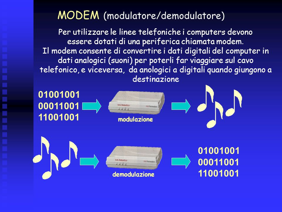 MODEM (modulatore/demodulatore)