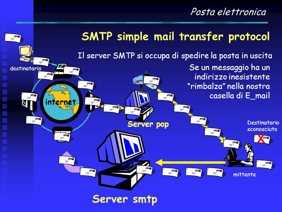 x SMTP simple mail transfer protocol Server smtp Posta elettronica