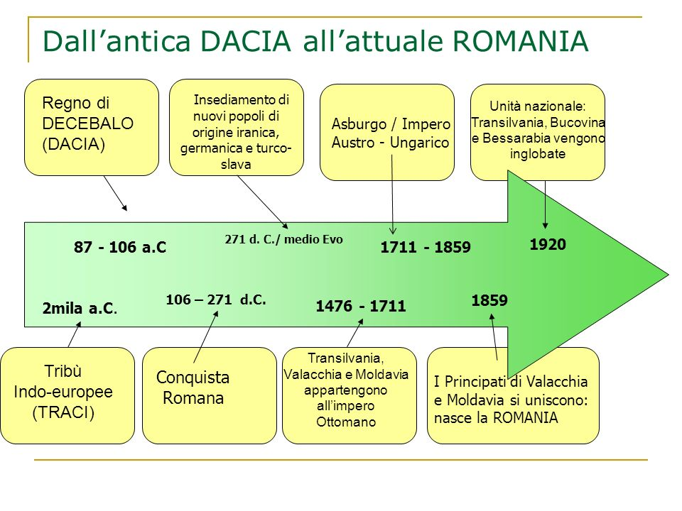 Dall'antica DACIA all'attuale ROMANIA