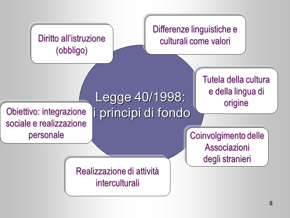 Legge 40/1998: i principi di fondo Differenze linguistiche e