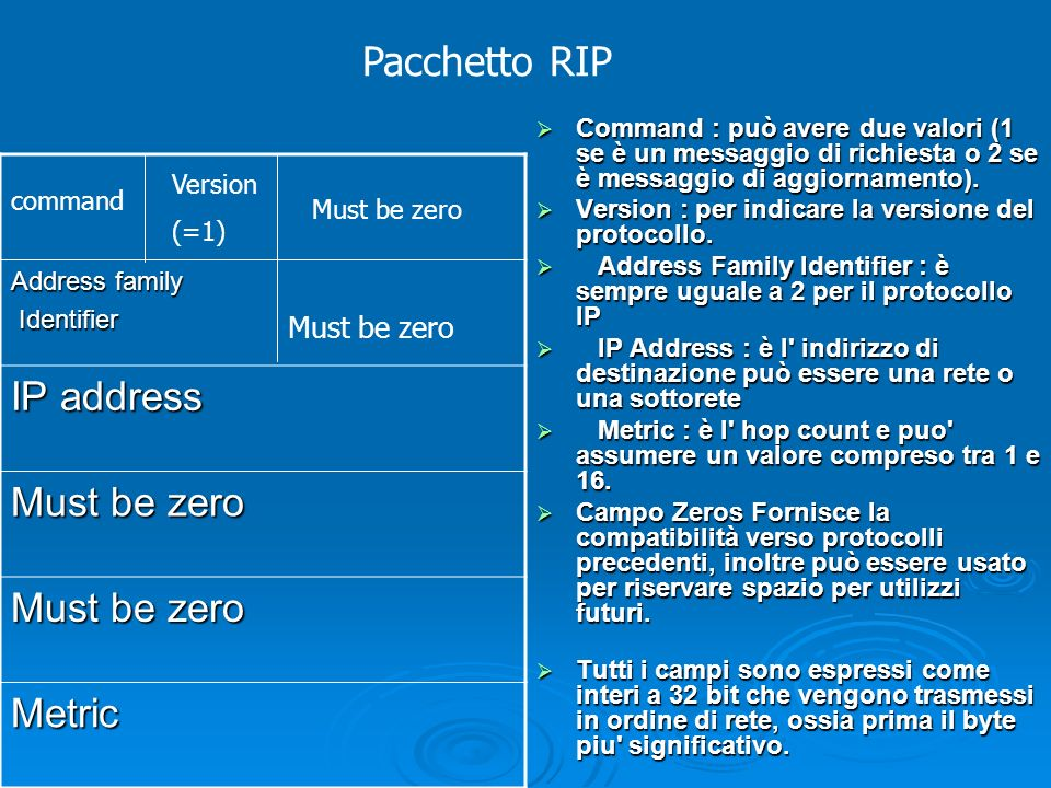 Pacchetto RIP IP address Must be zero Metric Must be zero