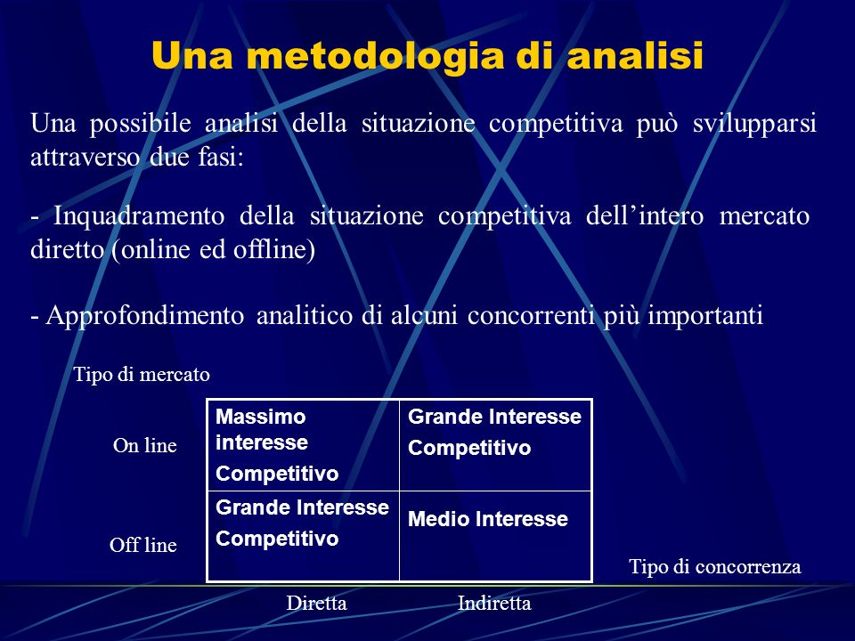 online dating analisi competitiva