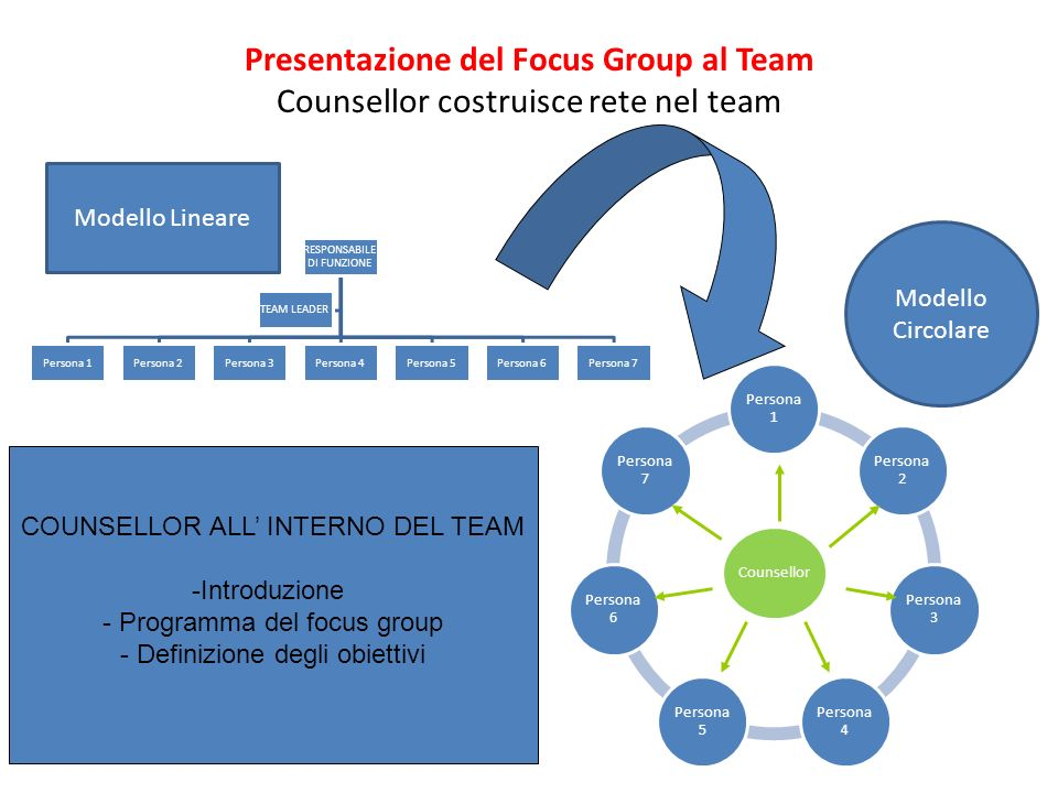 Presentazione del Focus Group al Team