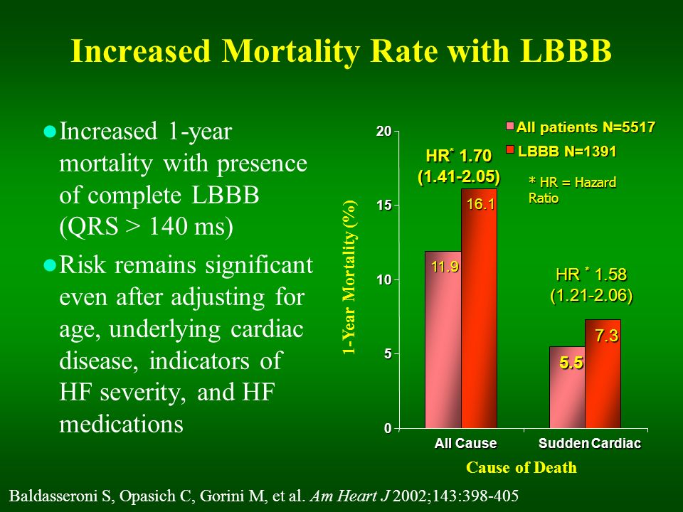 Increased Mortality Rate with LBBB
