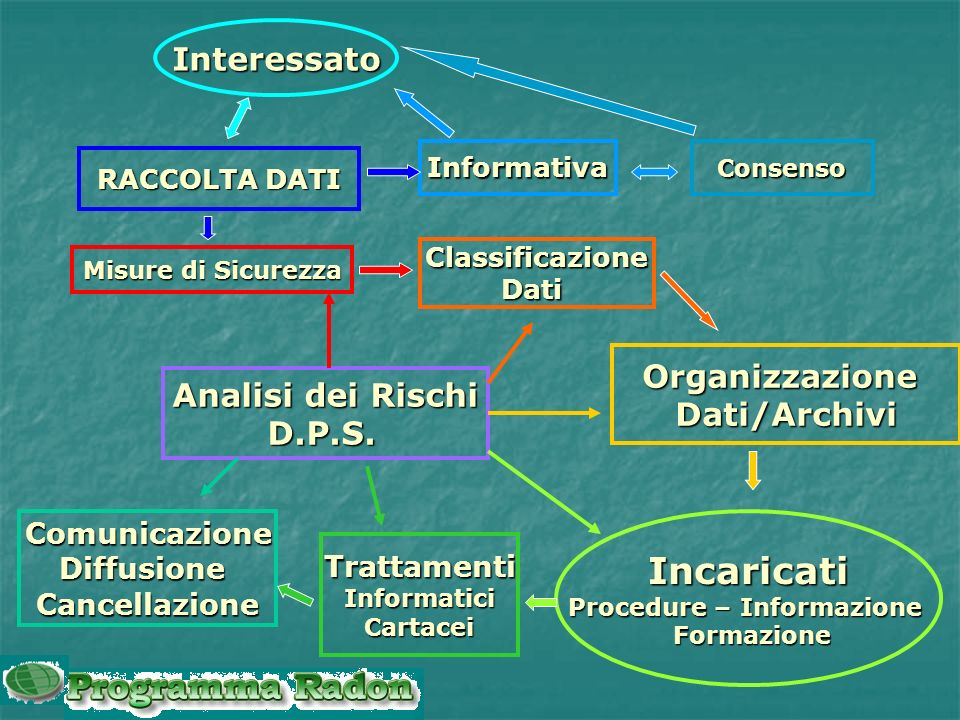 Procedure – Informazione