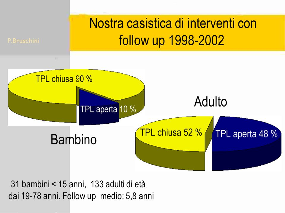 Nostra casistica di interventi con follow up