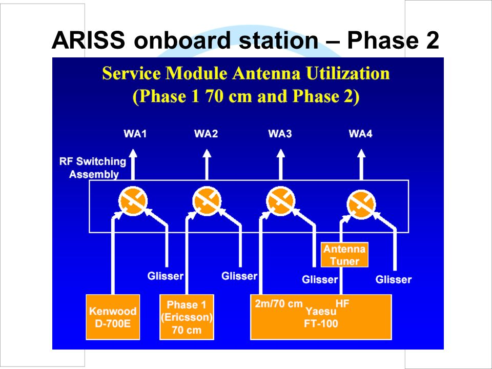 ARISS onboard station – Phase 2