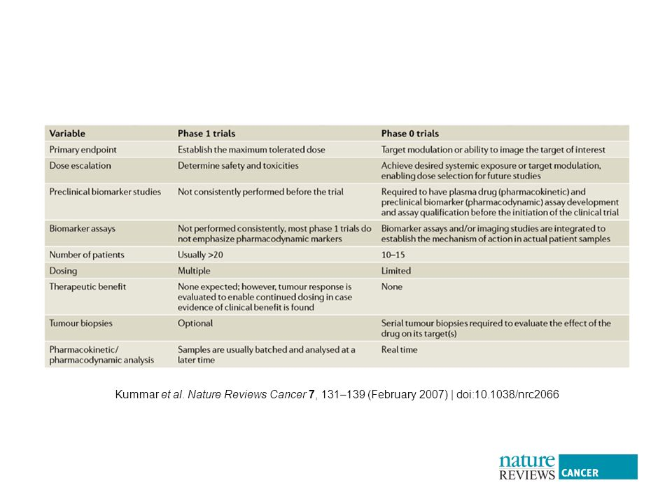 Kummar et al. Nature Reviews Cancer 7, 131–139 (February 2007) | doi: /nrc2066