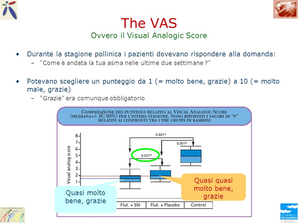 The VAS Ovvero il Visual Analogic Score
