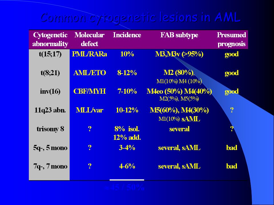 Common cytogenetic lesions in AML