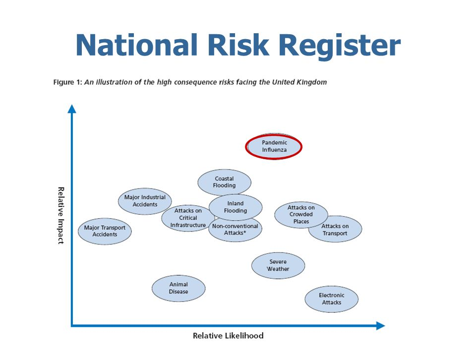 National Risk Register