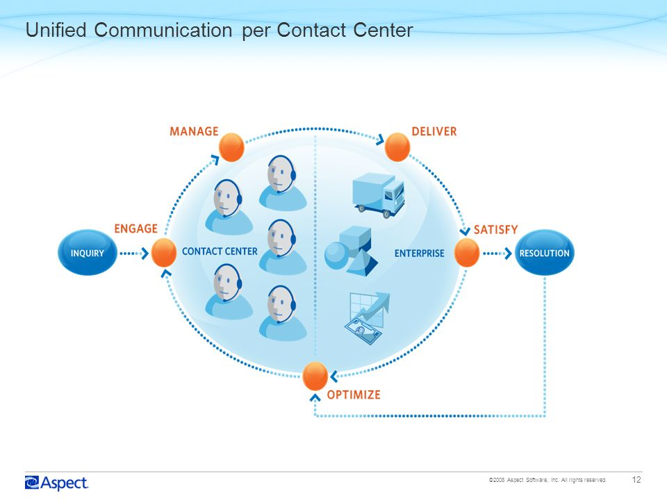 Unified Communication per Contact Center