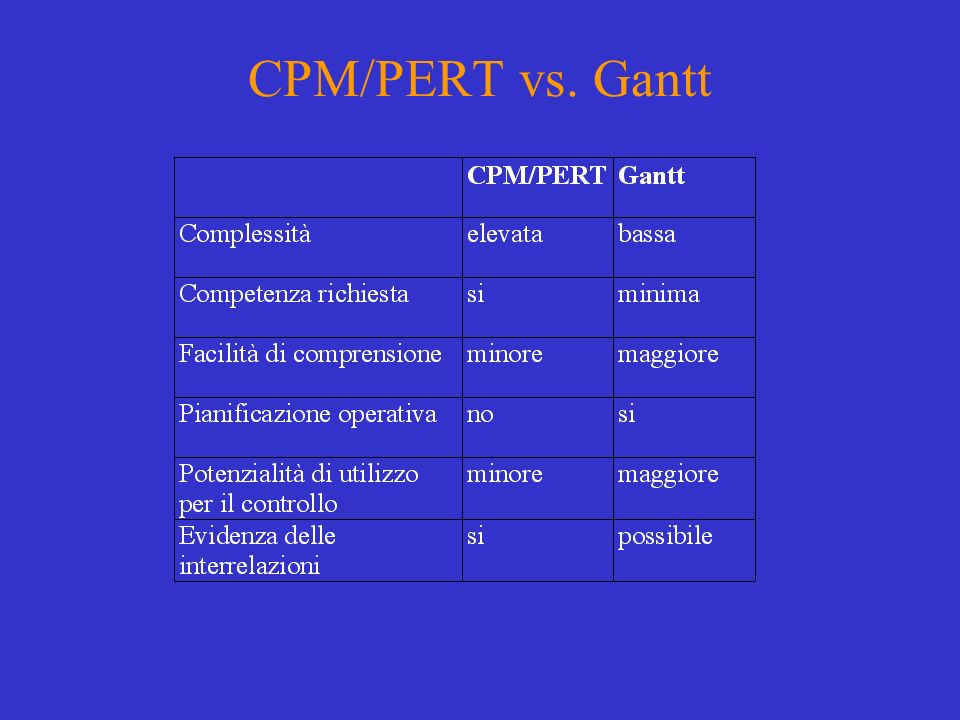 CPM/PERT vs. Gantt