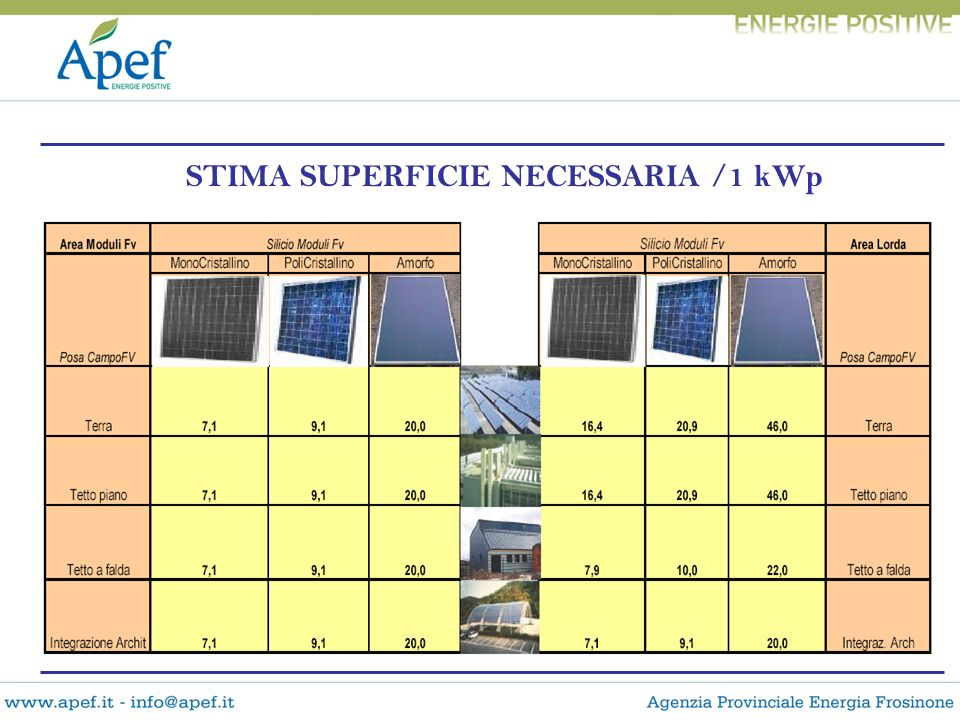 STIMA SUPERFICIE NECESSARIA /1 kWp