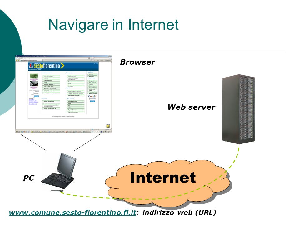 Navigare in Internet Internet Browser Web server PC