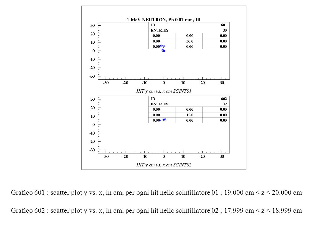 Grafico 601 : scatter plot y vs